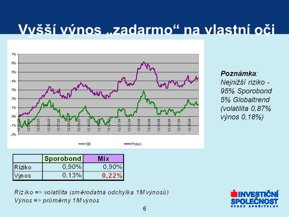 """6 Vyšší výnos """"zadarmo na vlastní oči Poznámka: Nejnižší riziko - 95% Sporobond 5% Globaltrend (volatilita 0,87% výnos 0,18%)"""