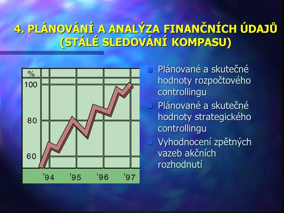3. PRINCIP ČISTÉ SOUČASNÉ HODNOTY (NPV) n Podnik by měl investovat jen do těch činností, kde je NPV pozitivní n Pozitivní NPV znamená, že bylo splněno