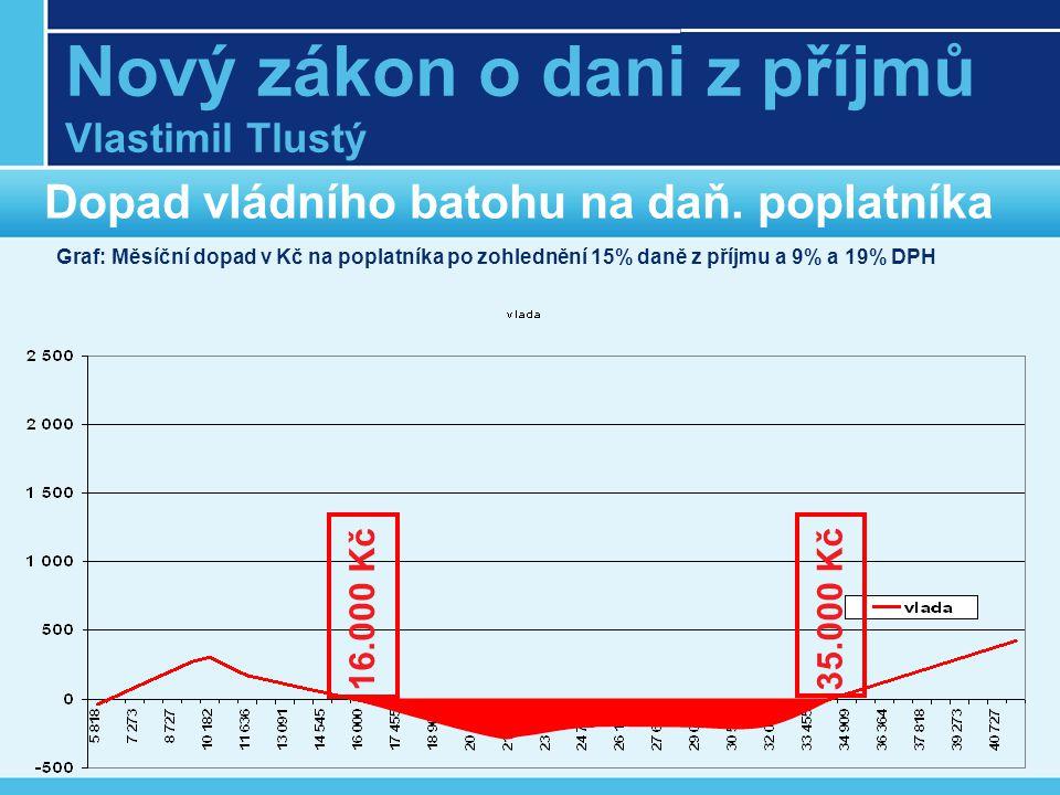 Nový zákon o dani z příjmů Vlastimil Tlustý Dopad vládního batohu na daň.