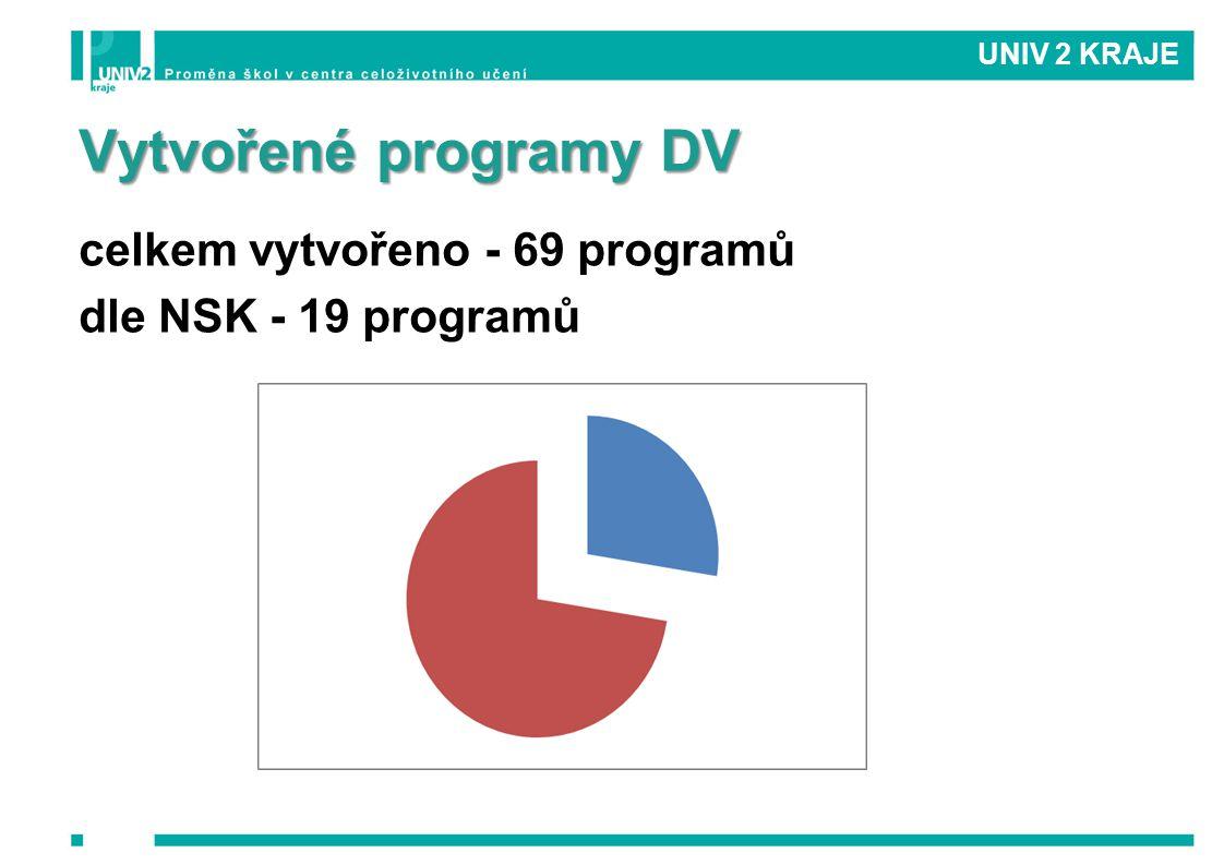 Vytvořené programy DV celkem vytvořeno - 69 programů dle NSK - 19 programů UNIV 2 KRAJE