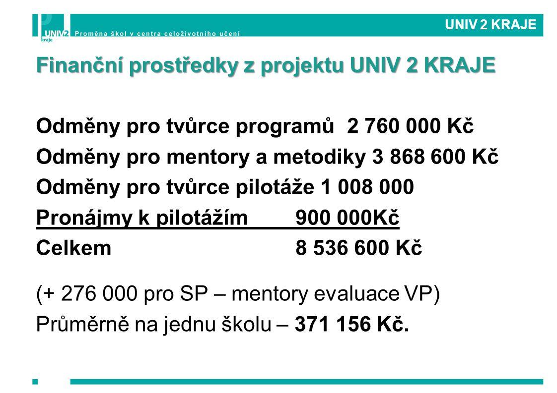 Finanční prostředky z projektu UNIV 2 KRAJE Odměny pro tvůrce programů2 760 000 Kč Odměny pro mentory a metodiky 3 868 600 Kč Odměny pro tvůrce pilotá