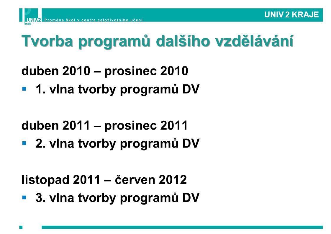 Tvorba programů dalšího vzdělávání duben 2010 – prosinec 2010  1. vlna tvorby programů DV duben 2011 – prosinec 2011  2. vlna tvorby programů DV lis