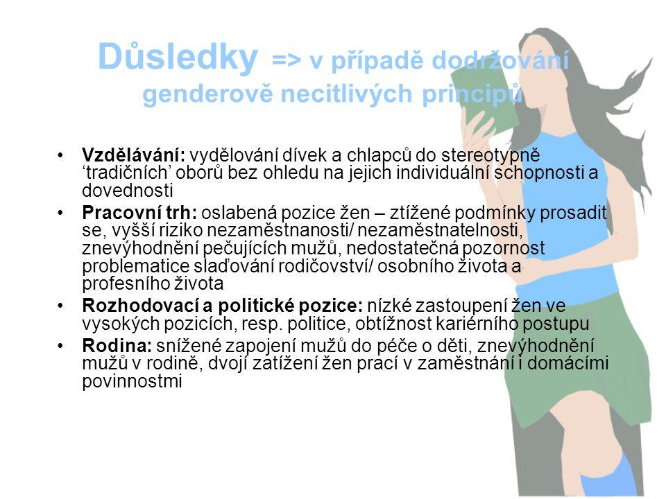 Důsledky => v případě dodržování genderově necitlivých principů Vzdělávání: vydělování dívek a chlapců do stereotypně 'tradičních' oborů bez ohledu na jejich individuální schopnosti a dovednosti Pracovní trh: oslabená pozice žen – ztížené podmínky prosadit se, vyšší riziko nezaměstnanosti/ nezaměstnatelnosti, znevýhodnění pečujících mužů, nedostatečná pozornost problematice slaďování rodičovství/ osobního života a profesního života Rozhodovací a politické pozice: nízké zastoupení žen ve vysokých pozicích, resp.