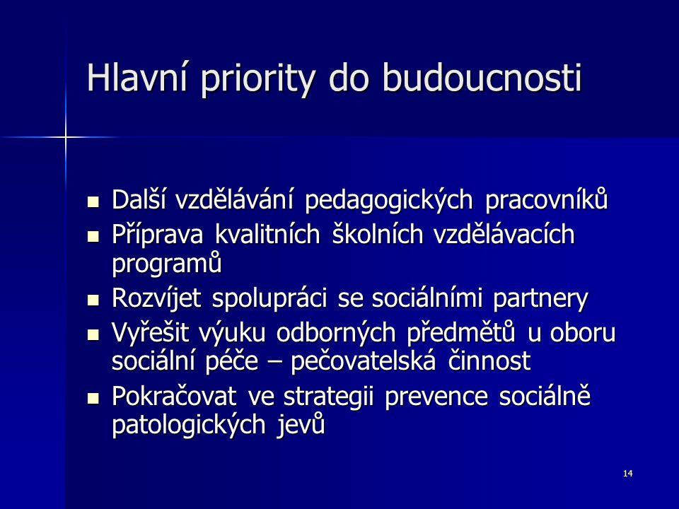 14 Hlavní priority do budoucnosti Další vzdělávání pedagogických pracovníků Další vzdělávání pedagogických pracovníků Příprava kvalitních školních vzd
