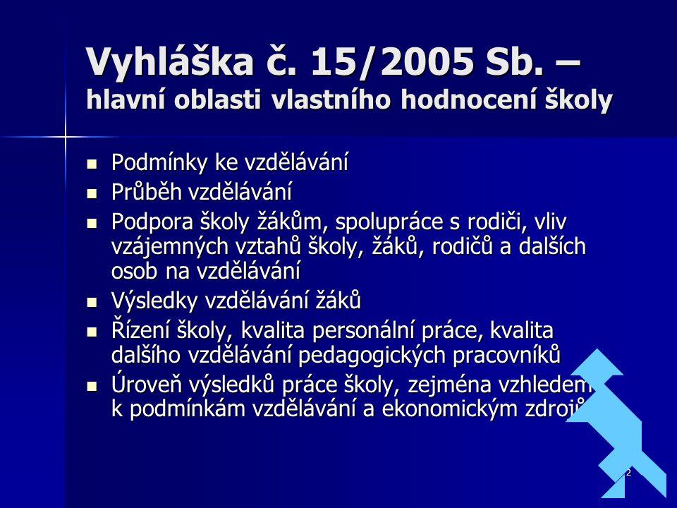 2 Vyhláška č. 15/2005 Sb. – hlavní oblasti vlastního hodnocení školy Podmínky ke vzdělávání Podmínky ke vzdělávání Průběh vzdělávání Průběh vzdělávání