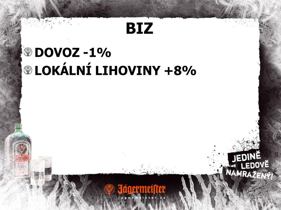 BIZ DOVOZ -1% LOKÁLNÍ LIHOVINY +8%