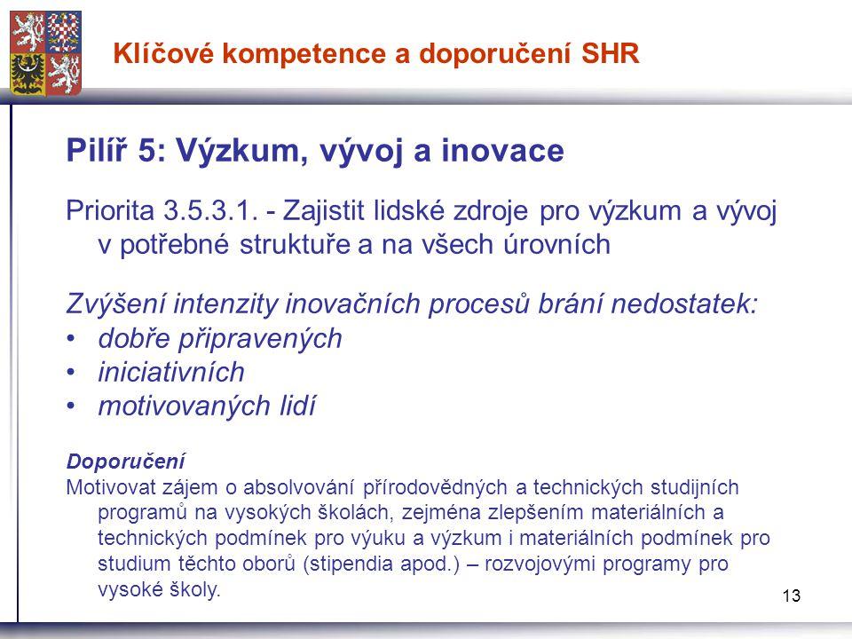 13 Klíčové kompetence a doporučení SHR Pilíř 5: Výzkum, vývoj a inovace Priorita 3.5.3.1. - Zajistit lidské zdroje pro výzkum a vývoj v potřebné struk