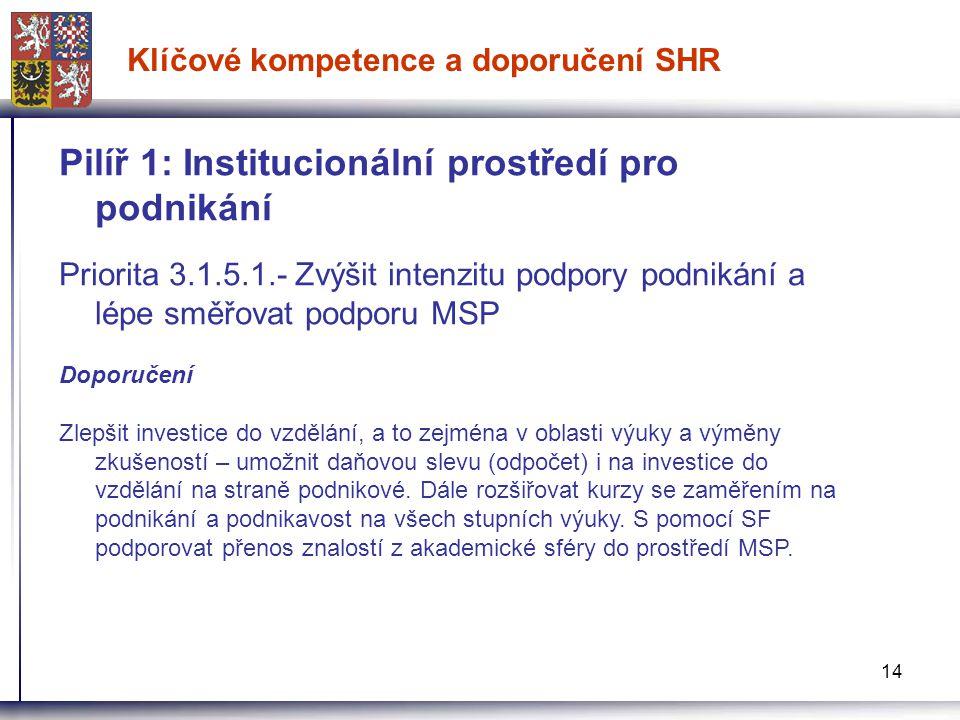 14 Klíčové kompetence a doporučení SHR Pilíř 1: Institucionální prostředí pro podnikání Priorita 3.1.5.1.- Zvýšit intenzitu podpory podnikání a lépe s