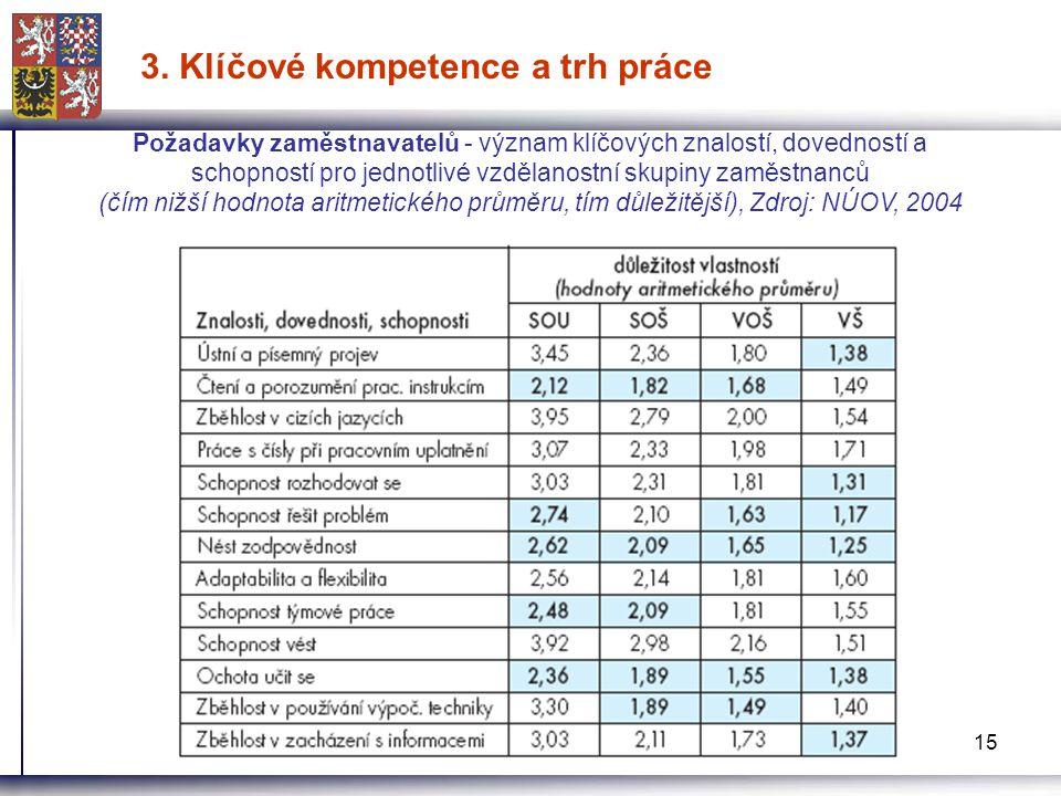 15 3. Klíčové kompetence a trh práce Požadavky zaměstnavatelů - význam klíčových znalostí, dovedností a schopností pro jednotlivé vzdělanostní skupiny
