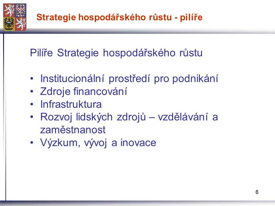 6 Strategie hospodářského růstu - pilíře Pilíře Strategie hospodářského růstu Institucionální prostředí pro podnikání Zdroje financování Infrastruktur