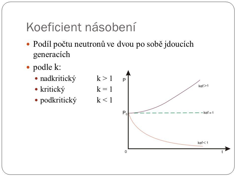 Koeficient násobení Podíl počtu neutronů ve dvou po sobě jdoucích generacích podle k: nadkritickýk > 1 kritický k = 1 podkritický k < 1