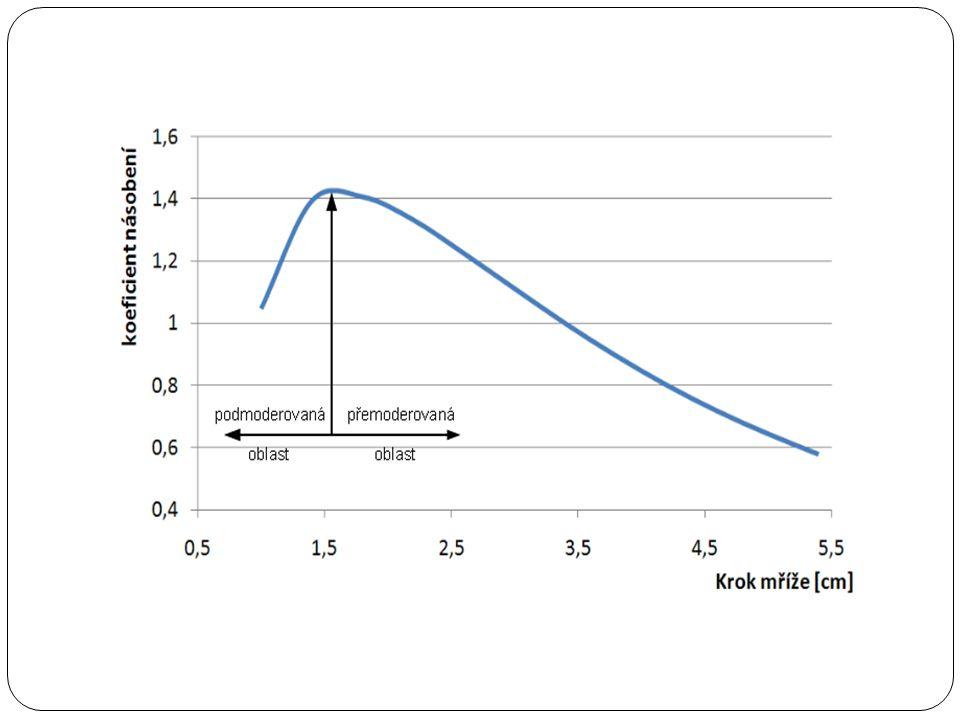 Výpočet relativního výkonu proutku Relativní výkon proutku: Podíl výkonu proutku a střední hodnoty výkonů všech proutků Důležitý provozní faktor Cílem je hodnota co nejblíže 1 Snaha zhodnotit závislost max rel.