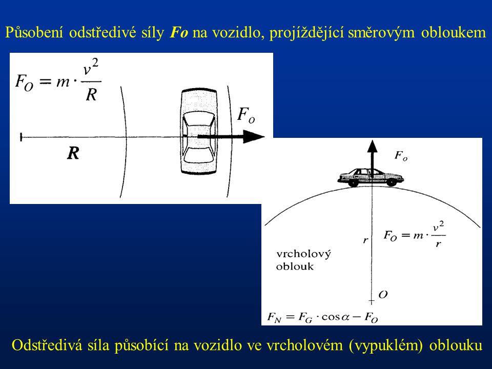 Působení odstředivé síly Fo na vozidlo, projíždějící směrovým obloukem Odstředivá síla působící na vozidlo ve vrcholovém (vypuklém) oblouku