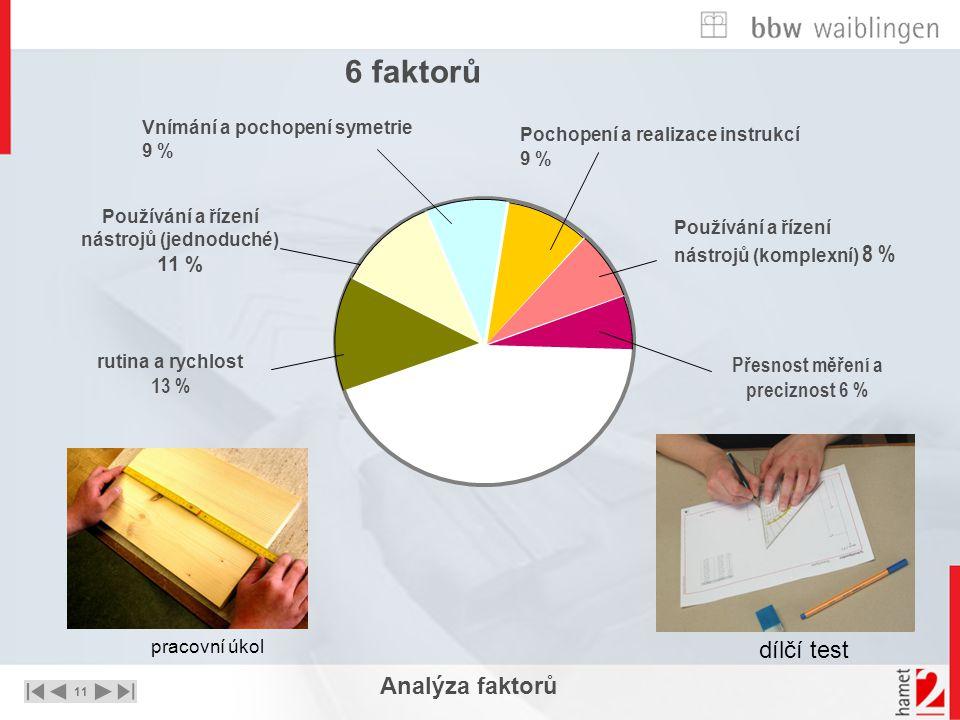 11 UNTERNEHMEN – STRATEGIE - LÖSUNGEN Analýza faktorů rutina a rychlost 13 % Používání a řízení nástrojů (jednoduché) 11 % Vnímání a pochopení symetri