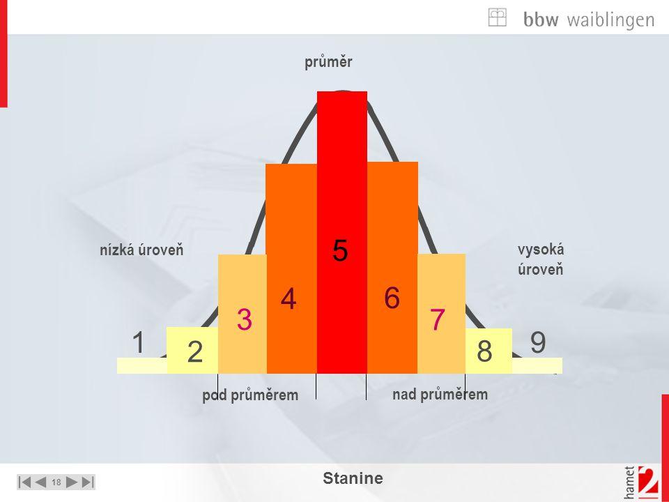 18 UNTERNEHMEN – STRATEGIE - LÖSUNGEN 8 9 vysoká úroveň 2 1 nízká úroveň 5 průměr 6 7 nad průměrem 4 3 pod průměrem Stanine