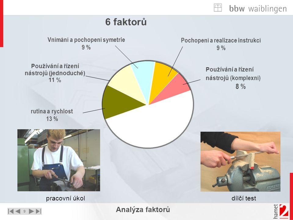 9 UNTERNEHMEN – STRATEGIE - LÖSUNGEN Analýza faktorů rutina a rychlost 13 % Používání a řízení nástrojů (jednoduché) 11 % Vnímání a pochopení symetrie