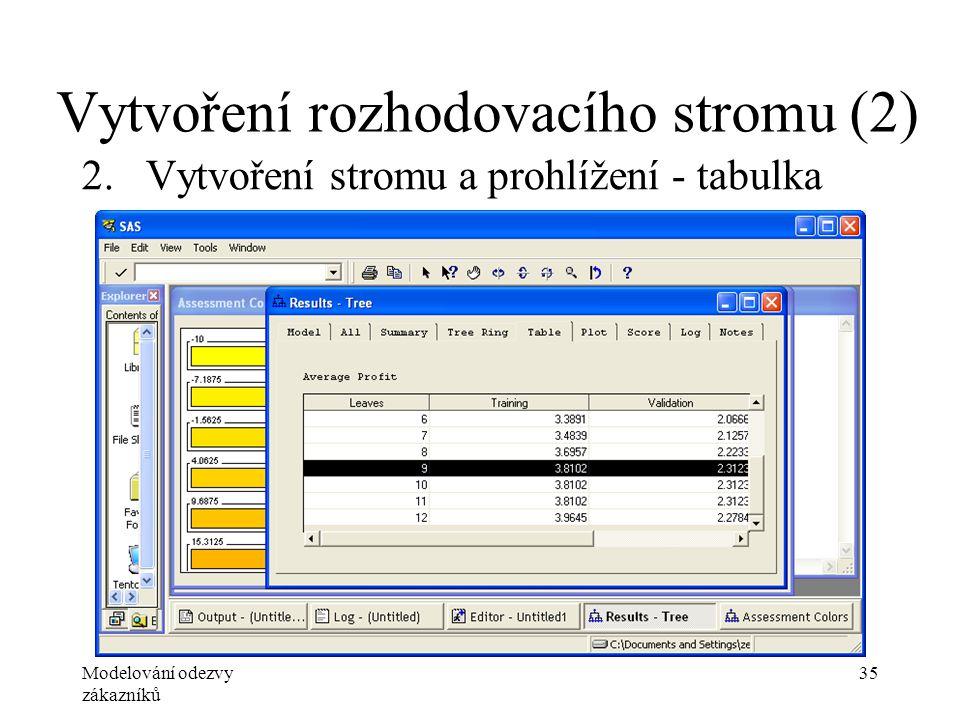 Modelování odezvy zákazníků 35 Vytvoření rozhodovacího stromu (2) 2.Vytvoření stromu a prohlížení - tabulka