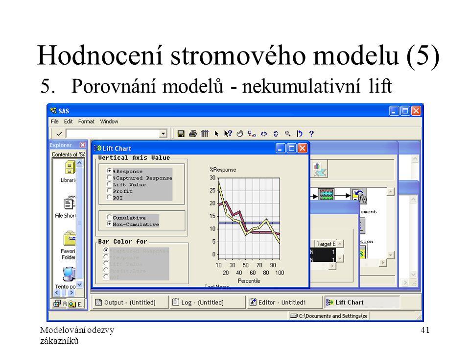 Modelování odezvy zákazníků 41 Hodnocení stromového modelu (5) 5.Porovnání modelů - nekumulativní lift