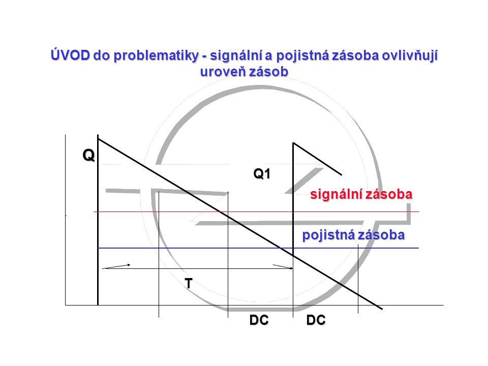 ÚVOD do problematiky - signální a pojistná zásoba ovlivňují uroveň zásob signální zásoba pojistná zásoba DCDC Q T Q1