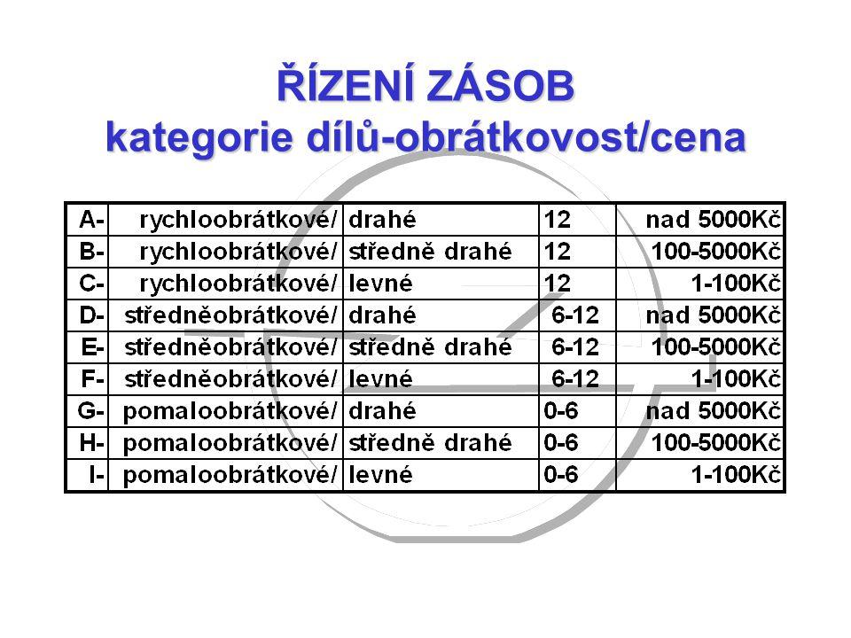ŘÍZENÍ ZÁSOB kategorie dílů-obrátkovost/cena