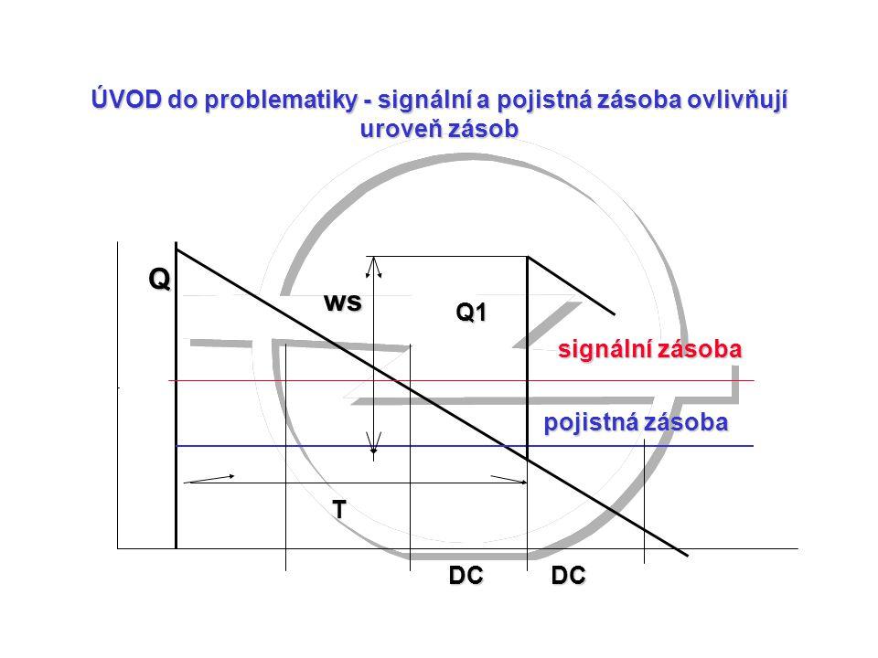 ÚVOD do problematiky - signální a pojistná zásoba ovlivňují uroveň zásob signální zásoba pojistná zásoba DCDC Q T Q1 ws