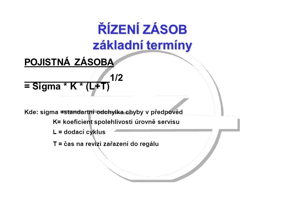 ŘÍZENÍ ZÁSOB základní termíny POJISTNÁ ZÁSOBA 1/2 = Sigma * K * (L+T) Kde: sigma =standartní odchylka chyby v předpověd K= koeficient spolehlivosti úr
