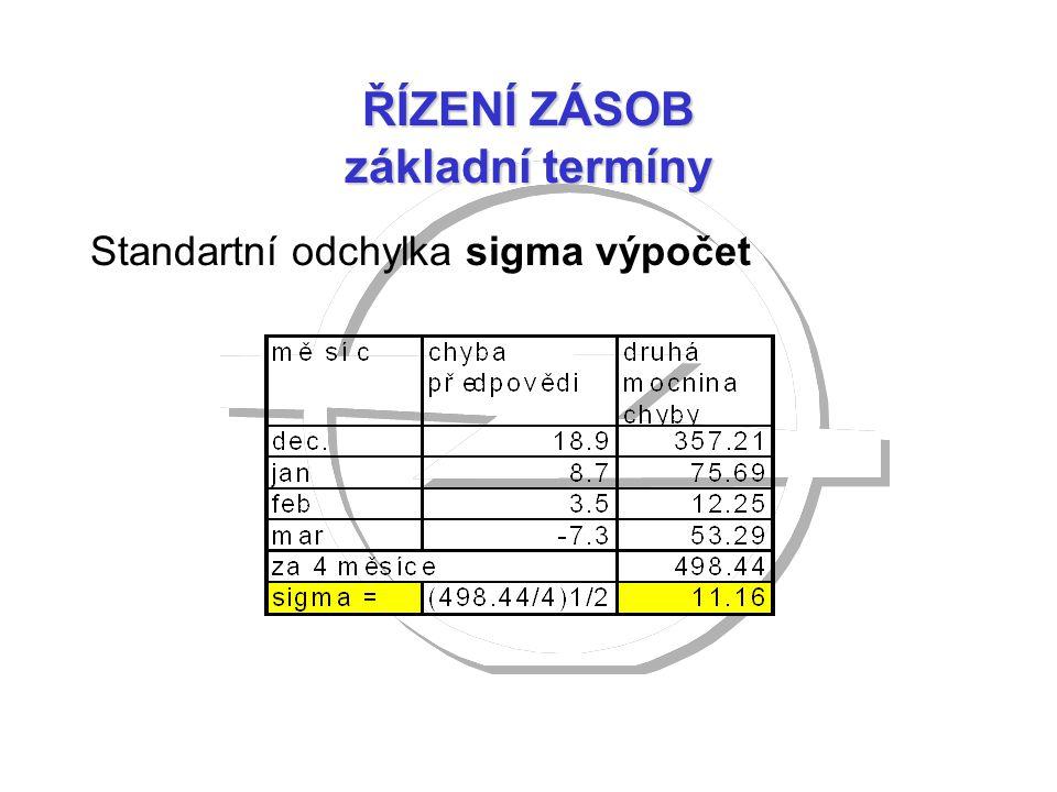 ŘÍZENÍ ZÁSOB základní termíny Standartní odchylka sigma výpočet