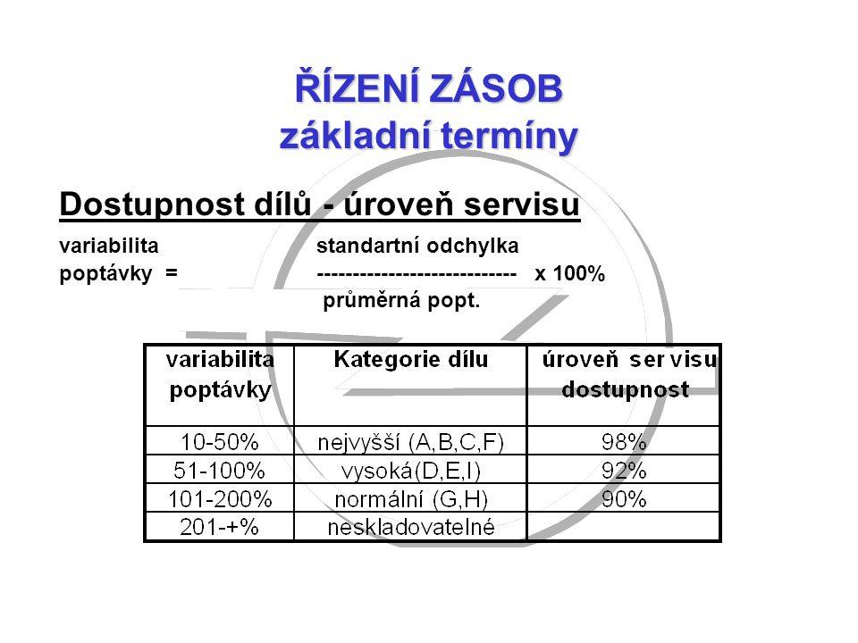 ŘÍZENÍ ZÁSOB základní termíny Dostupnost dílů - úroveň servisu variabilitastandartní odchylka poptávky = ---------------------------- x 100% průměrná