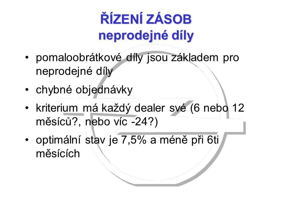 ŘÍZENÍ ZÁSOB neprodejné díly pomaloobrátkové díly jsou základem pro neprodejné díly chybné objednávky kriterium má každý dealer své (6 nebo 12 měsíců?