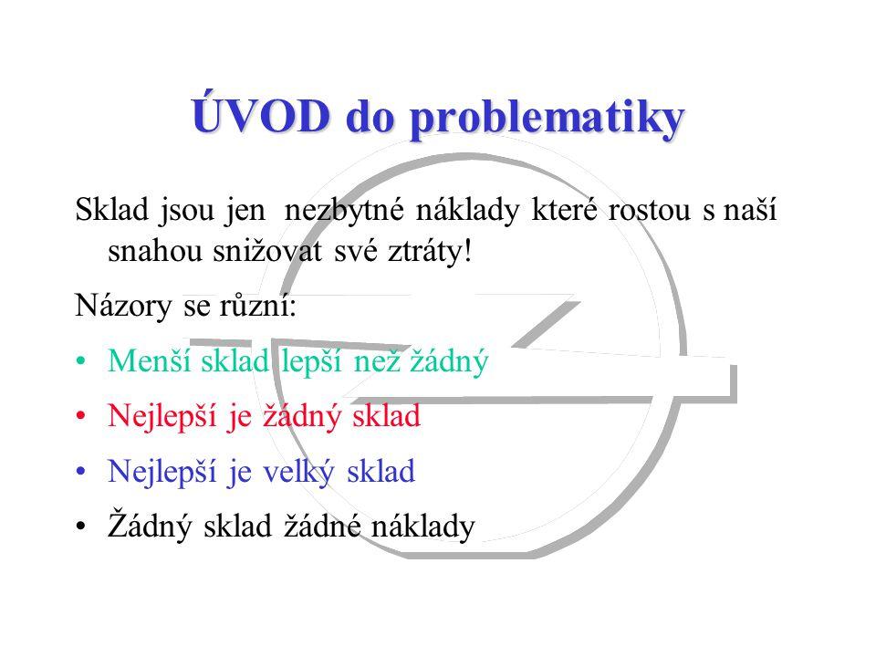 ŘÍZENÍ ZÁSOB základní termíny Dostupnost dílů - úroveň servisu variabilitastandartní odchylka poptávky = ---------------------------- x 100% průměrná popt.