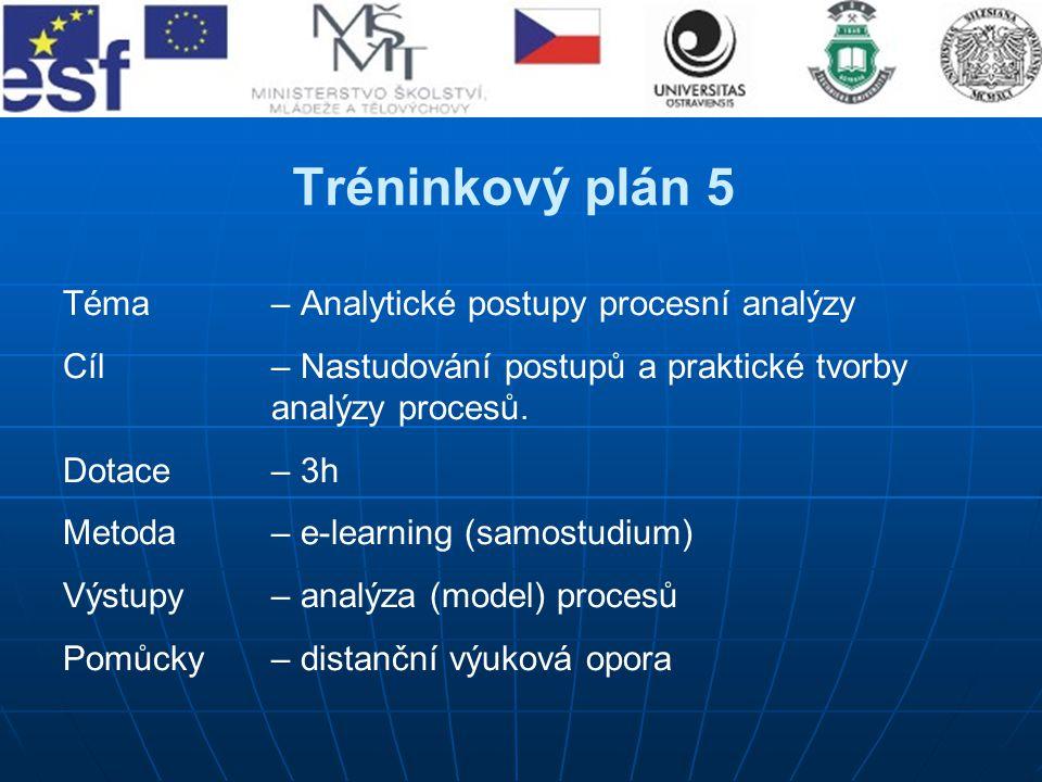 Tréninkový plán 5 Téma– Analytické postupy procesní analýzy Cíl – Nastudování postupů a praktické tvorby analýzy procesů. Dotace – 3h Metoda – e-learn