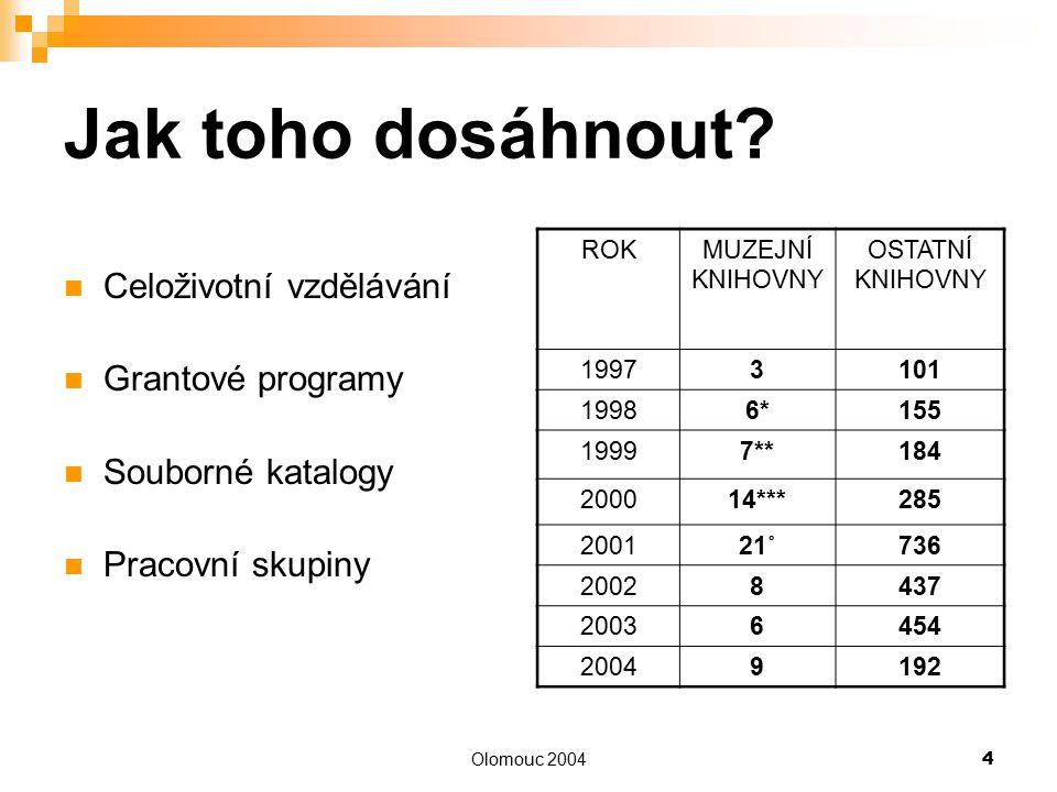 Olomouc 20044 Jak toho dosáhnout? Celoživotní vzdělávání Grantové programy Souborné katalogy Pracovní skupiny ROKMUZEJNÍ KNIHOVNY OSTATNÍ KNIHOVNY 199