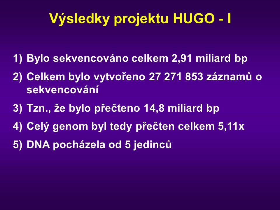 Výsledky projektu HUGO - I 1)Bylo sekvencováno celkem 2,91 miliard bp 2)Celkem bylo vytvořeno 27 271 853 záznamů o sekvencování 3)Tzn., že bylo přečte