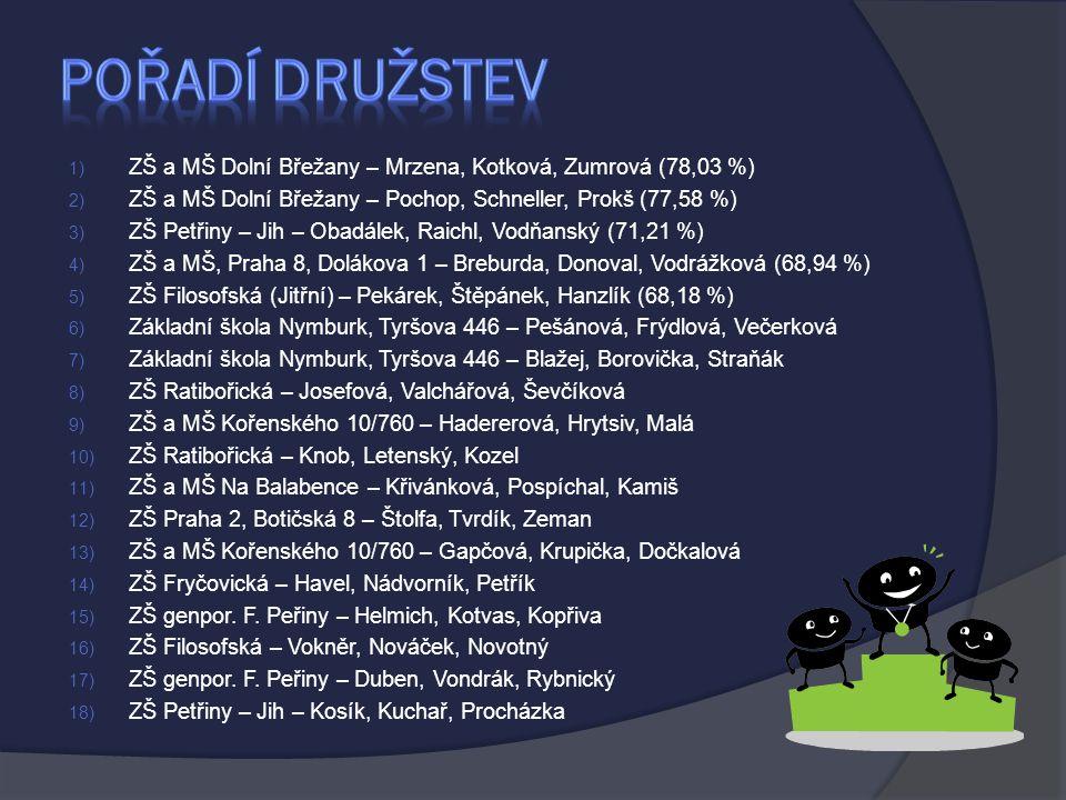 1) ZŠ a MŠ Dolní Břežany – Mrzena, Kotková, Zumrová (78,03 %) 2) ZŠ a MŠ Dolní Břežany – Pochop, Schneller, Prokš (77,58 %) 3) ZŠ Petřiny – Jih – Obadálek, Raichl, Vodňanský (71,21 %) 4) ZŠ a MŠ, Praha 8, Dolákova 1 – Breburda, Donoval, Vodrážková (68,94 %) 5) ZŠ Filosofská (Jitřní) – Pekárek, Štěpánek, Hanzlík (68,18 %) 6) Základní škola Nymburk, Tyršova 446 – Pešánová, Frýdlová, Večerková 7) Základní škola Nymburk, Tyršova 446 – Blažej, Borovička, Straňák 8) ZŠ Ratibořická – Josefová, Valchářová, Ševčíková 9) ZŠ a MŠ Kořenského 10/760 – Hadererová, Hrytsiv, Malá 10) ZŠ Ratibořická – Knob, Letenský, Kozel 11) ZŠ a MŠ Na Balabence – Křivánková, Pospíchal, Kamiš 12) ZŠ Praha 2, Botičská 8 – Štolfa, Tvrdík, Zeman 13) ZŠ a MŠ Kořenského 10/760 – Gapčová, Krupička, Dočkalová 14) ZŠ Fryčovická – Havel, Nádvorník, Petřík 15) ZŠ genpor.