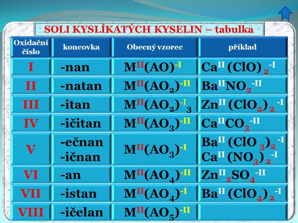 VIII -ičelan M II (AO 5 ) -II VII -istan M II (AO 4 ) -I Ba II (ClO 4 ) 2 -I VI -an M II (AO 4 ) -II Zn II 2 SO 4 -II V -ečnan -ičnan M II (AO 3 ) -I