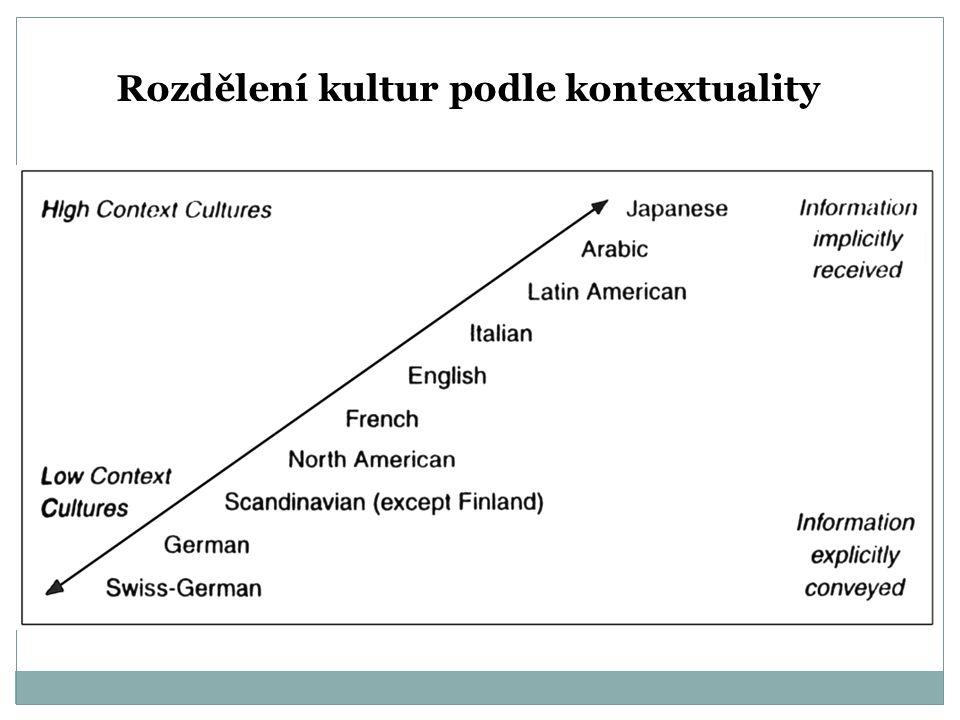 Rozdělení kultur podle kontextuality