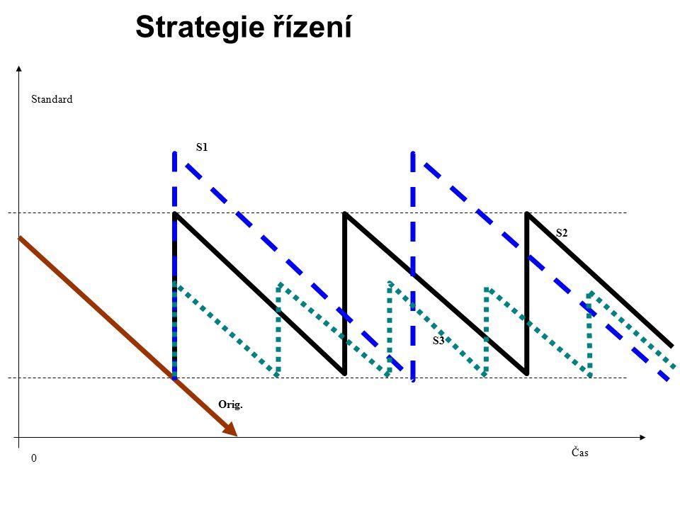 Čas 0 S1 S2 S3 Orig. Strategie řízení