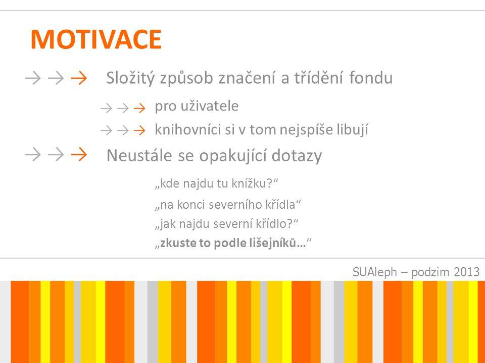 SUAleph – podzim 2013 POŽADAVKY Grafické znázornění umístění na mapě Přesnost na 1/3 regálu Možnost aktualizací po posunech fondu Česká i anglická verze Možnost integrace i do jiných systémů