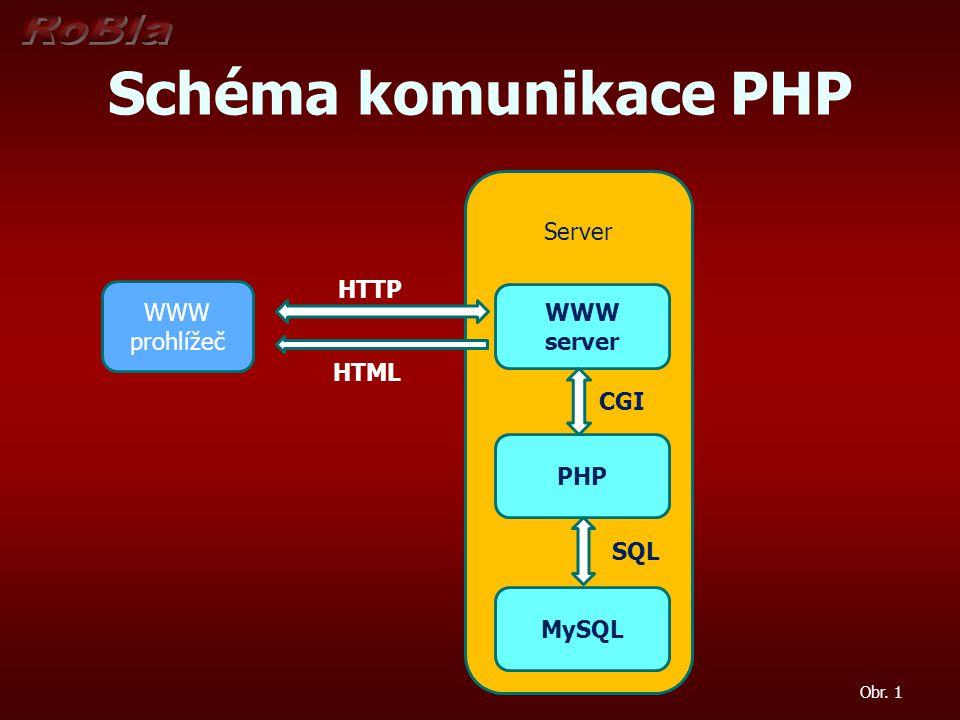 Schéma komunikace PHP WWW prohlížeč Server WWW server PHP MySQL HTTP CGI SQL Obr. 1 HTML