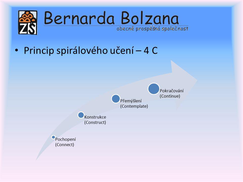 Princip spirálového učení – 4 C Pochopení (Connect) Konstrukce (Construct) Přemýšlení (Contemplate) Pokračování (Continue)