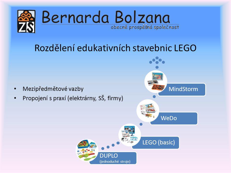 Rozdělení edukativních stavebnic LEGO Mezipředmětové vazby Propojení s praxí (elektrárny, SŠ, firmy) DUPLO (jednoduché stroje) LEGO (basic)WeDoMindStorm