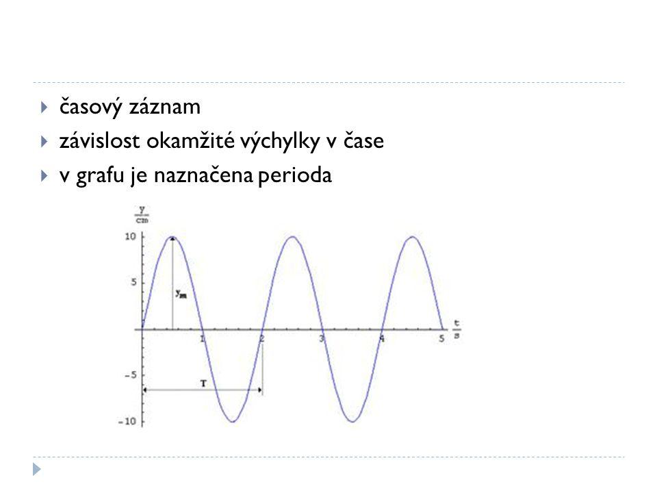  časový záznam  závislost okamžité výchylky v čase  v grafu je naznačena perioda