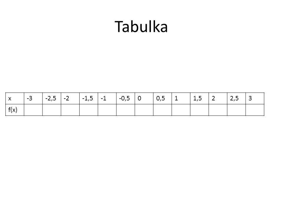 Tabulka x-3-2,5-2-1,5-0,500,511,522,53 f(x)