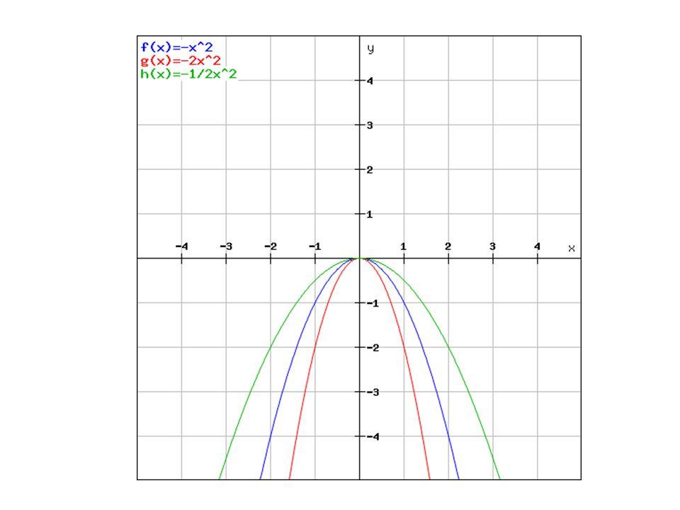 Příklad Sestrojte grafy funkcí: y = x 2 +1 y = x 2 +2 y = x 2 -1
