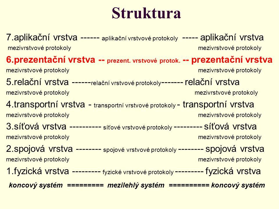 Struktura 7.aplikační vrstva ------ aplikační vrstvové protokoly ----- aplikační vrstva mezivrstvové protokoly mezivrstvové protokoly 6.prezentační vrstva -- prezent.