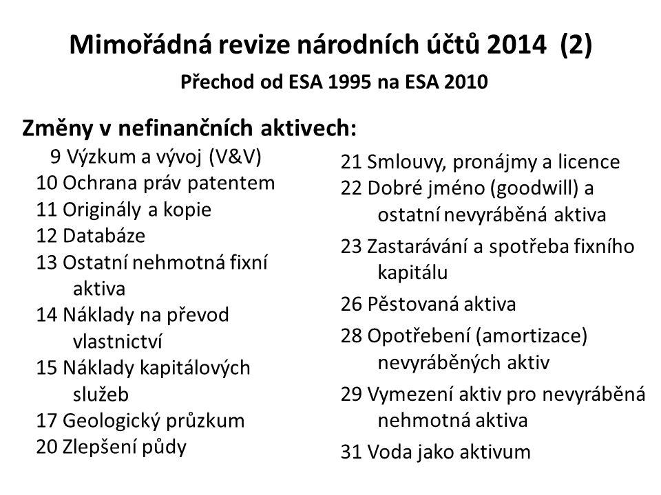 Mimořádná revize národních účtů 2014 (2) Přechod od ESA 1995 na ESA 2010 9 Výzkum a vývoj (V&V) 10 Ochrana práv patentem 11 Originály a kopie 12 Datab