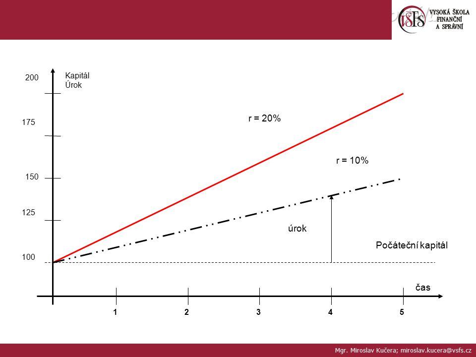 Závislost úroku na době splatnosti kapitálu 150 12345 Počáteční kapitál úrok r = 20% r = 10% čas Kapitál Úrok 200 175 125 100 Mgr. Miroslav Kučera; mi