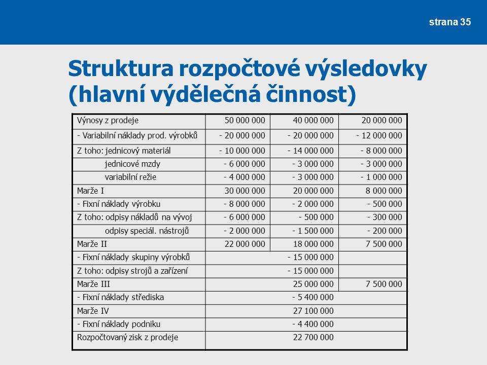 Struktura rozpočtové výsledovky (hlavní výdělečná činnost) strana 35 Výnosy z prodeje50 000 00040 000 00020 000 000 - Variabilní náklady prod. výrobků