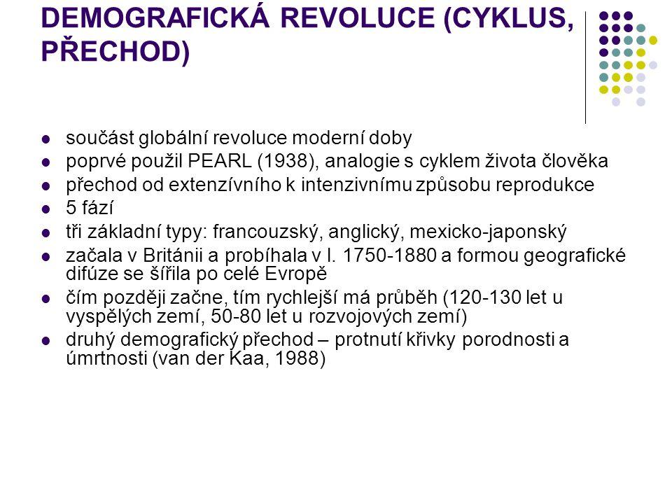 DEMOGRAFICKÁ REVOLUCE (CYKLUS, PŘECHOD) součást globální revoluce moderní doby poprvé použil PEARL (1938), analogie s cyklem života člověka přechod od
