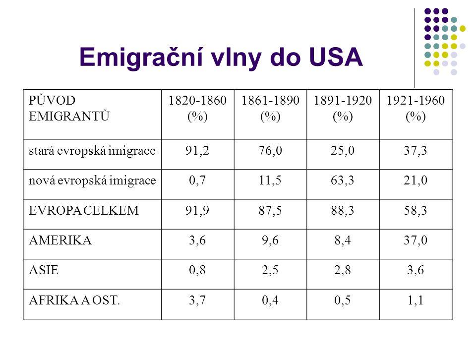 Emigrační vlny do USA PŮVOD EMIGRANTŮ 1820-1860 (%) 1861-1890 (%) 1891-1920 (%) 1921-1960 (%) stará evropská imigrace91,276,025,037,3 nová evropská imigrace0,711,563,321,0 EVROPA CELKEM91,987,588,358,3 AMERIKA3,69,68,437,0 ASIE0,82,52,83,6 AFRIKA A OST.3,70,40,51,1
